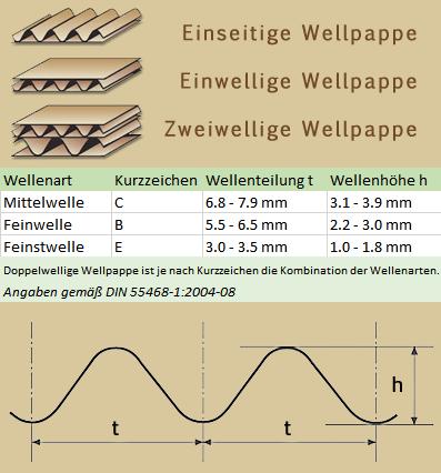 wellenarten56d6d14b5a87c
