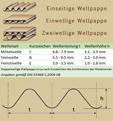 wellenart
